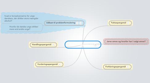 Mind Map: Projektopgaven 7.f