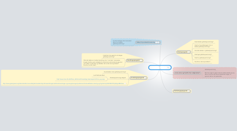 Mind Map: Projektopgaven 7.f