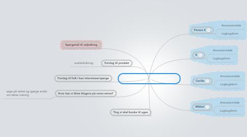 Mind Map: Overblik over arbejde i ugen