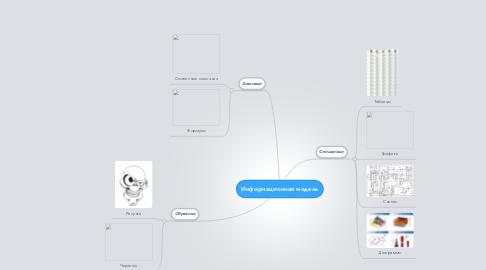 Mind Map: Информационная модель