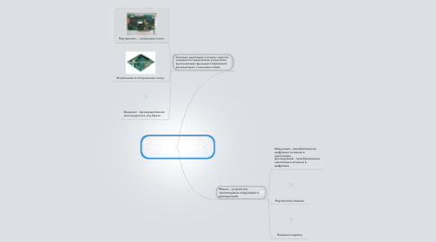 Mind Map: Назначение сетевых адаптеров.  Назначение модема.