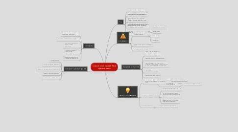 Mind Map: Соцыальный проэкт Твое трезвое лето