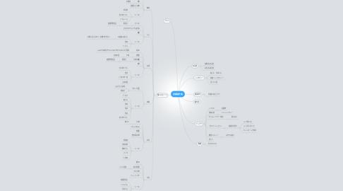 Mind Map: 業績紹介案