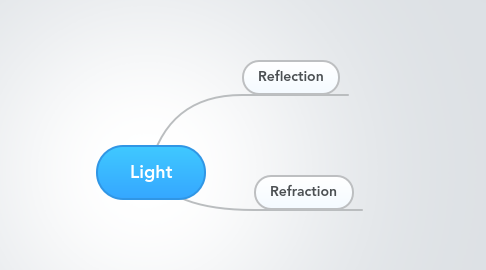 Mind Map: Light