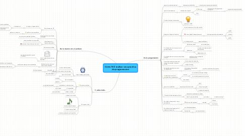 Mind Map: Cómo NO realizar una practicade programacion