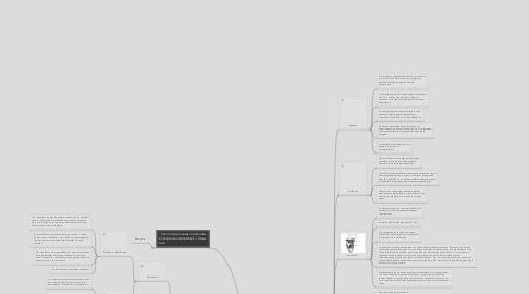Mind Map: Tipo de Plantas Idustriales Aaron Estanislao Cortez CM060288