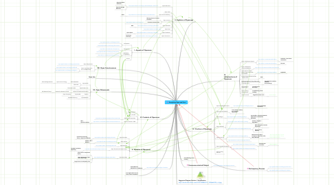 Mind Map: Everything Open and Free