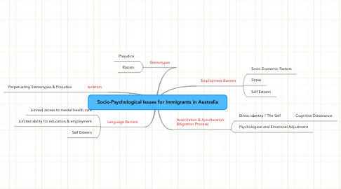 Mind Map: Socio-Psychological Issues for Immigrants in Australia