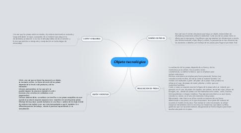 Mind Map: Objeto tecnológico