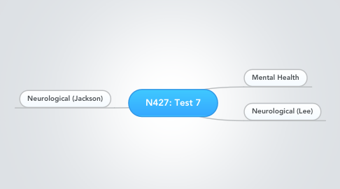 Mind Map: N427: Test 7