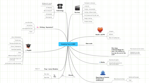Mind Map: Creativity Term 4 2009
