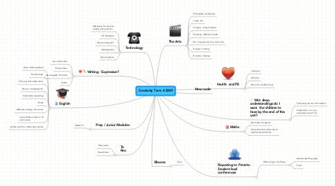 Mind Map: Creativity Term 4 2009