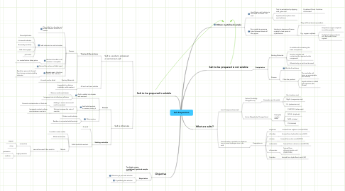 Mind Map: Salt Preparation