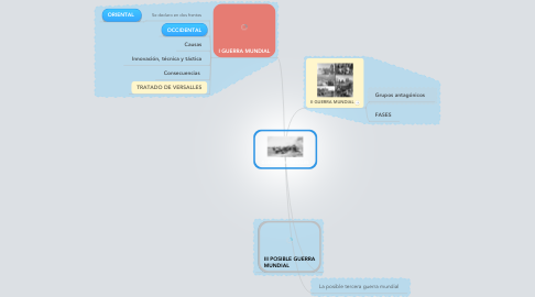Mind Map: GUERRAS MUNDIALES