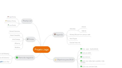 Mind Map: Projeto Jaga