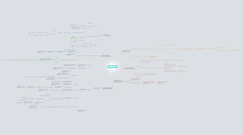 Mind Map: What If God Were One of Us?