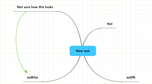 Mind Map: New test