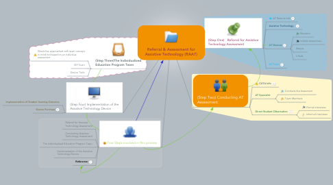 Mind Map: Referral & Assessment for Assistive Technology (RAAT)