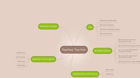 Mind Map: Klasifikasi Tipe Iklim
