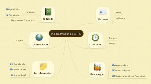 Mind Map: Implementación de las TIC