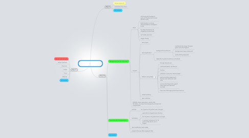 Mind Map: A breathless pregnancy - Session 3