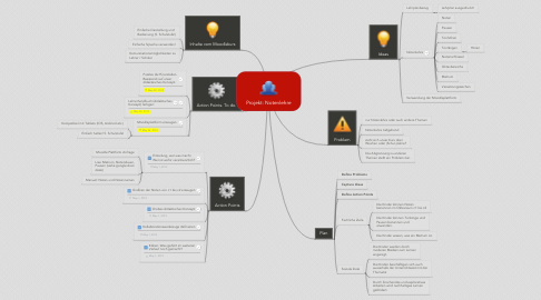 Mind Map: Projekt: Notenlehre