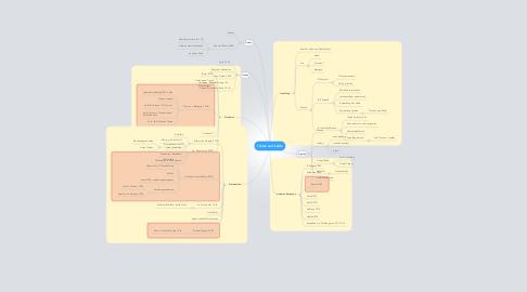 Mind Map: Tristan und Isolde