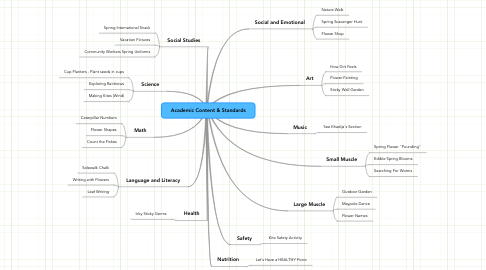 Mind Map: Academic Content & Standards