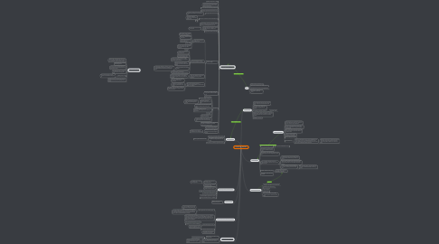 Mind Map: Lessons of  Vietnam