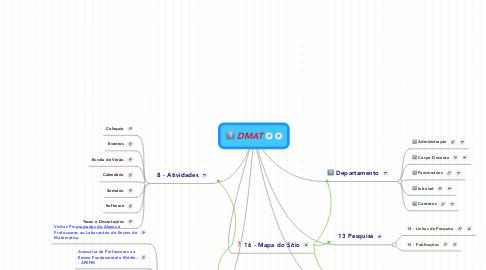 Mind Map: DMAT