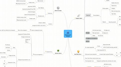 Mind Map: Administració Moodle