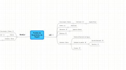 Mind Map: Pedido deReembolso deSeguro