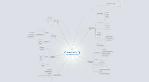 Mind Map: Child Sexual Abuse