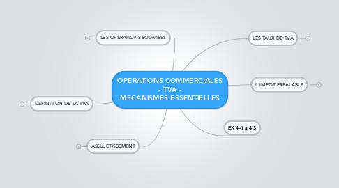 Mind Map: OPERATIONS COMMERCIALES - TVA - MECANISMES ESSENTIELLES