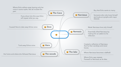 Mind Map: Echo