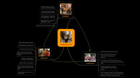 Mind Map: PAWSitively LUV!