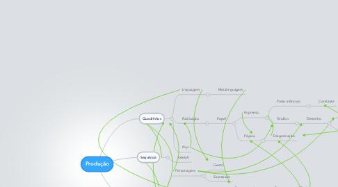 Mind Map: Produção