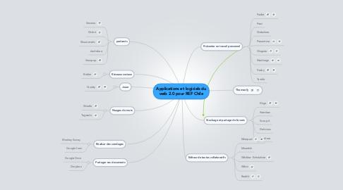 Mind Map: Applications et logiciels du web 2.0 pour REF Chile