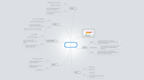 Mind Map: Angeles Valle Browser 2012