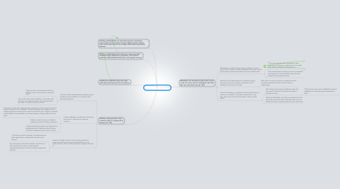 Mind Map: Validity and Reliablity