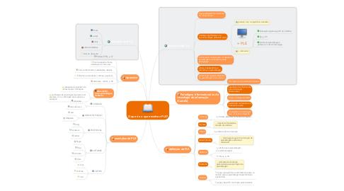 Mind Map: O que é e o que envolve o PLE?