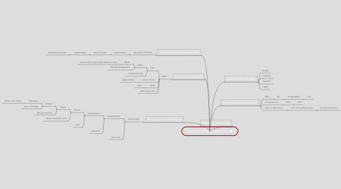 Mind Map: Access Control Fundamentals