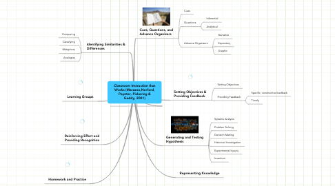 Mind Map: Classroom Instruction that Works (Marzano,Norford, Paynter, Pickering & Gaddy, 2001)