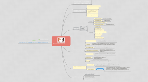 Mind Map: Comunicación Interpersonal