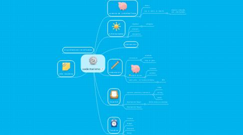 Mind Map: sedentarismo