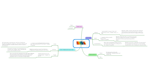 Mind Map: Mayella Violet Ewell