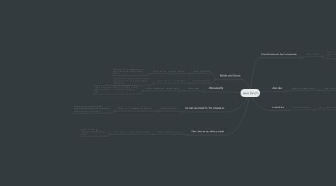 Mind Map: Jem Finch