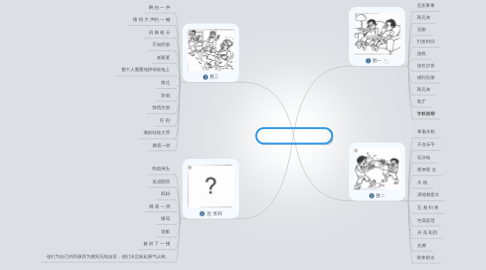 Mind Map: Copy of 《一次教训》