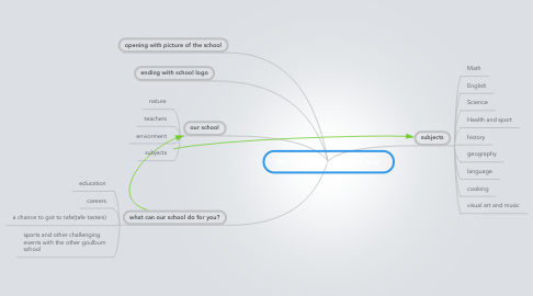 Mind Map: My ist assignment mind map