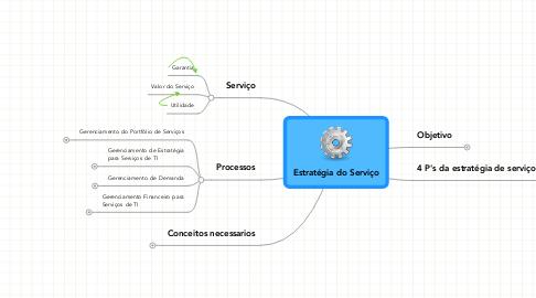 Mind Map: Estratégia do Serviço
